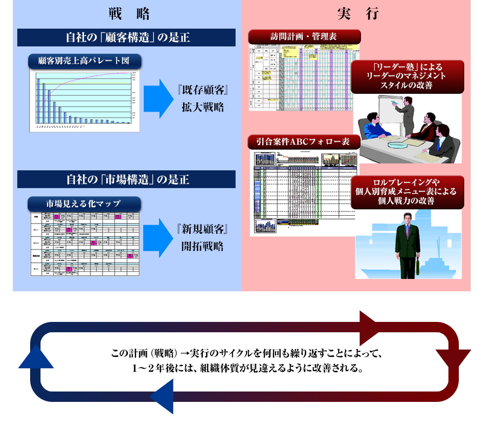 川勝メソッドによる解決プロセスcase1