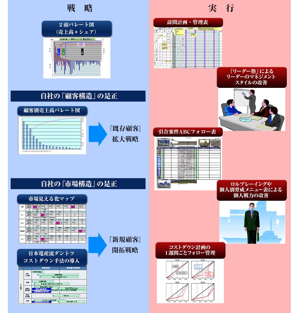 川勝メソッドによる解決プロセスcase2