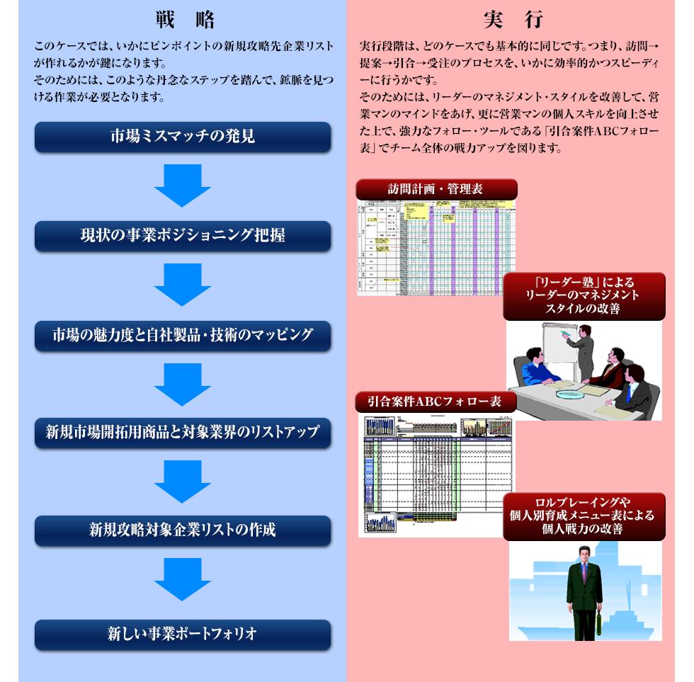 川勝メソッドによる解決プロセスcase3