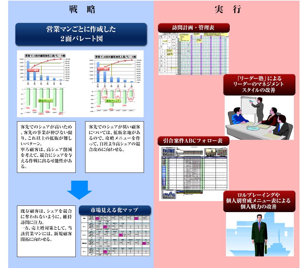 川勝メソッドによる解決プロセスcase4