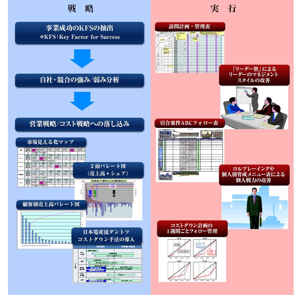 川勝メソッドによる解決プロセスcase5